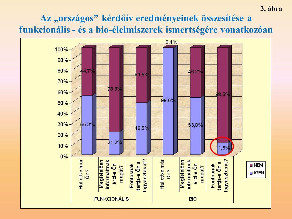 """Az """"országos"""" kérdőív eredményeinek összesítése a funkcionális - és a bio-élelmiszerek ismertségére vonatkozóan 3. ábra"""