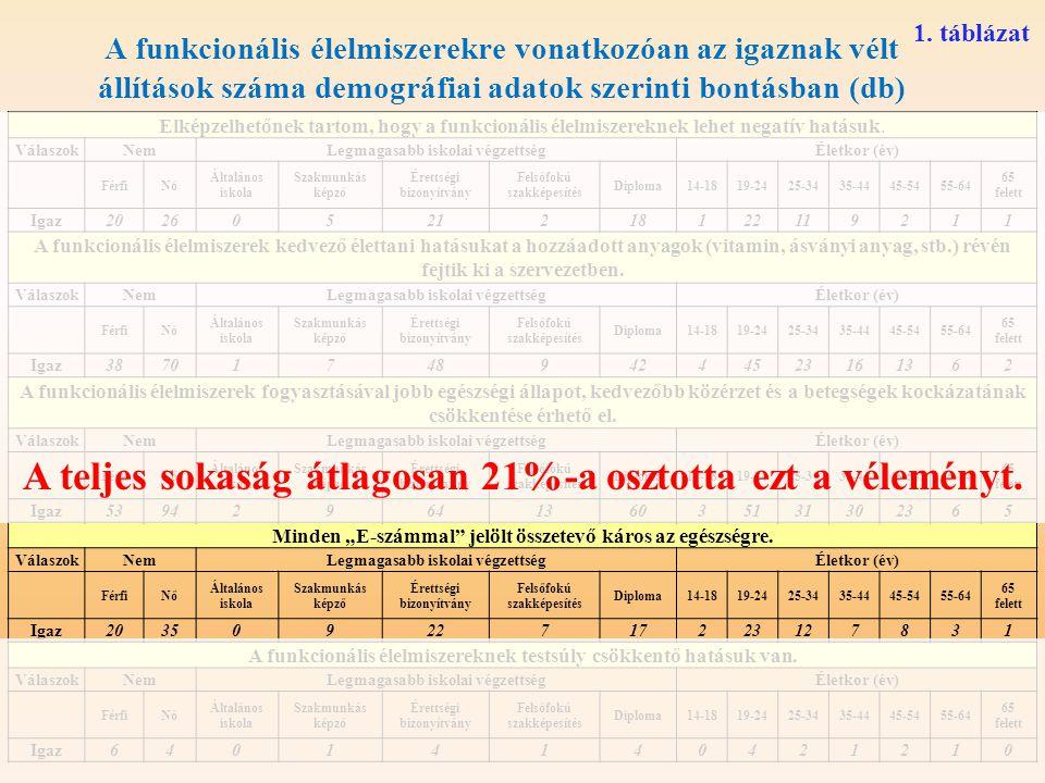 A funkcionális élelmiszerekre vonatkozóan az igaznak vélt állítások száma demográfiai adatok szerinti bontásban (db) Elképzelhetőnek tartom, hogy a fu