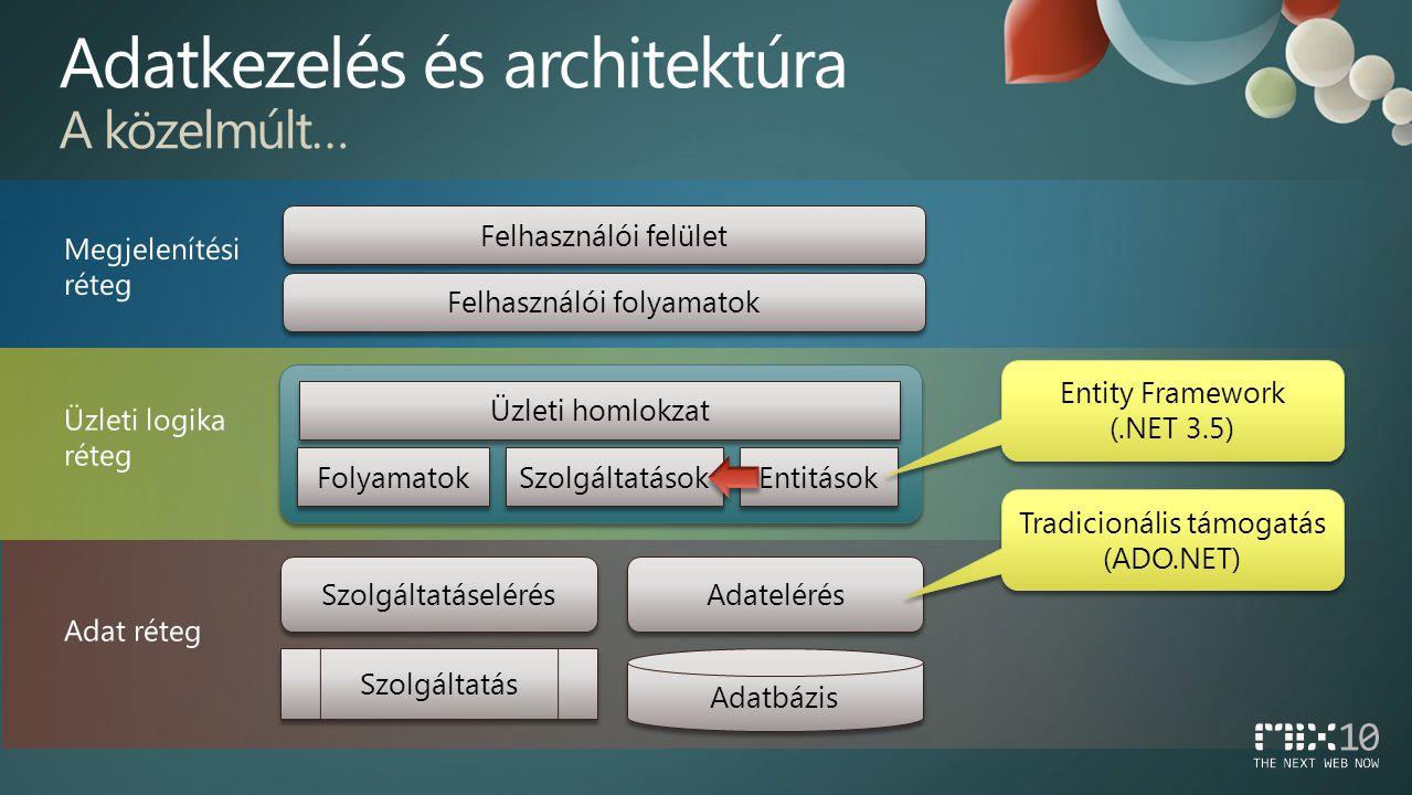 Adatelérés Szolgáltatáselérés Adatbázis Szolgáltatás Entitások Szolgáltatások Folyamatok Üzleti homlokzat Felhasználói folyamatok Felhasználói felület Tradicionális támogatás (ADO.NET) Entity Framework (.NET 3.5) Entity Framework (.NET 3.5)