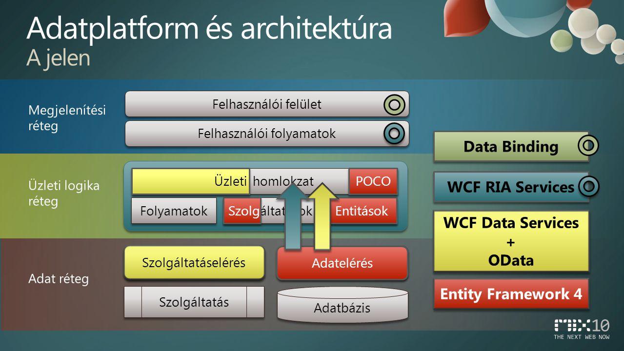 Adatelérés Szolgáltatáselérés Adatbázis Szolgáltatás Entitások Szolgáltatások Folyamatok Üzleti homlokzat Felhasználói folyamatok Felhasználói felület Adatelérés Entitások Szolg POCO WCF Data Services + OData Üzleti Szolgáltatáselérés WCF RIA Services Data Binding