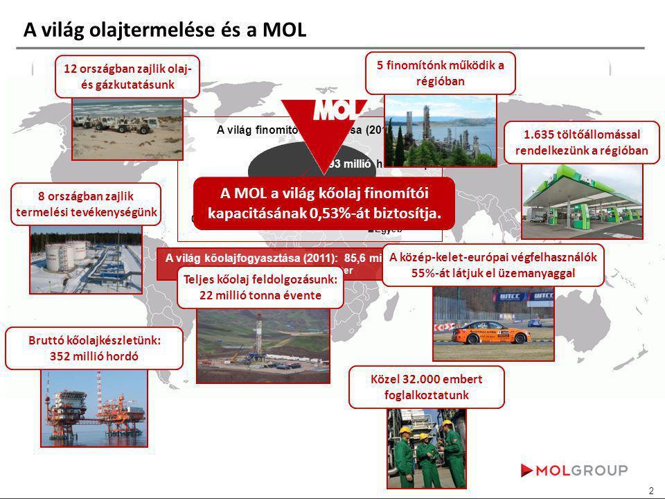 A világ olajtermelése és a MOL 93 millió hordó/nap A világ kőolajfogyasztása (2011): 85,6 millió hordó/nap 1 hordó= 145 Liter A MOL a világ kőolaj finomítói kapacitásának 0,53%-át biztosítja.