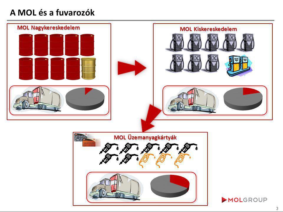 A MOL és a fuvarozók MOL Nagykereskedelem MOL Kiskereskedelem MOL Üzemanyagkártyák 3