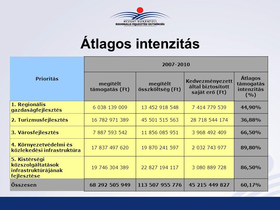 Átlagos intenzitás Prioritás 2007-2010 megítélt támogatás (Ft) megítélt összköltség (Ft) Kedvezményezett által biztosított saját erő (Ft) Átlagos támogatás intenzitás (%) 1.