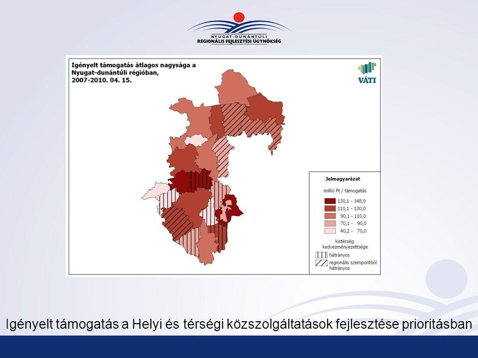 Igényelt támogatás a Helyi és térségi közszolgáltatások fejlesztése prioritásban