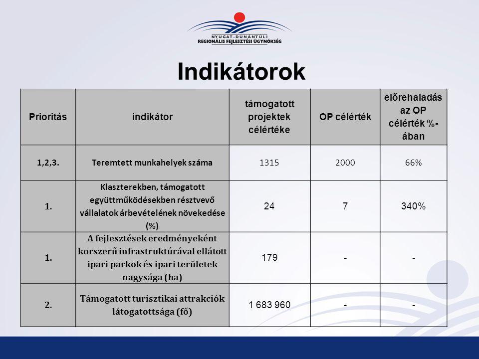 Indikátorok Prioritásindikátor támogatott projektek célértéke OP célérték előrehaladás az OP célérték %- ában 1,2,3.Teremtett munkahelyek száma1315200066% 1.