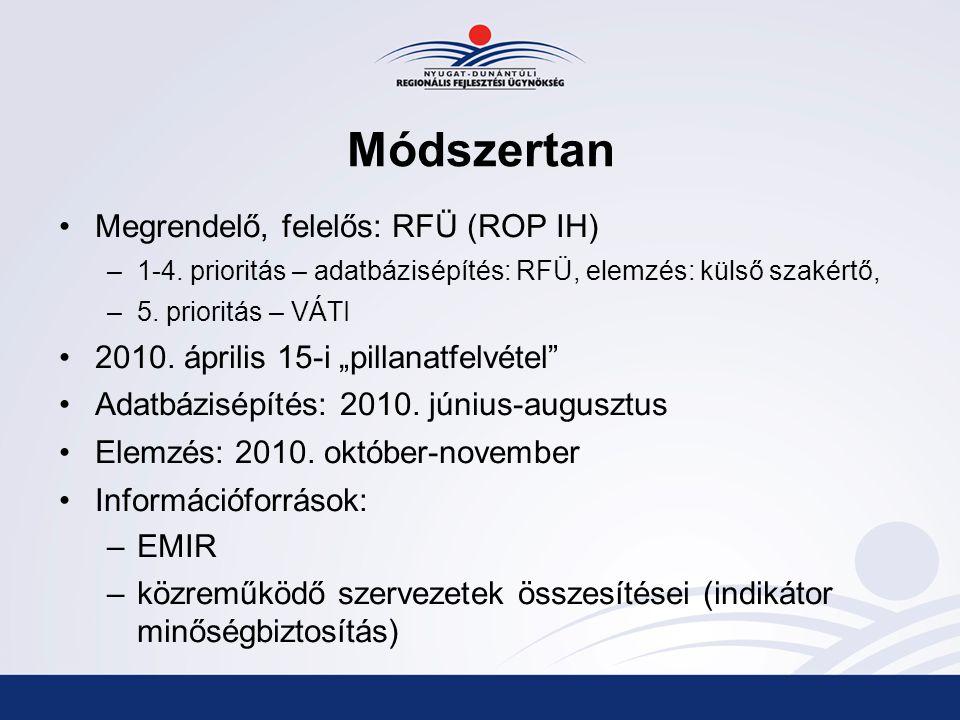 Módszertan Megrendelő, felelős: RFÜ (ROP IH) –1-4.