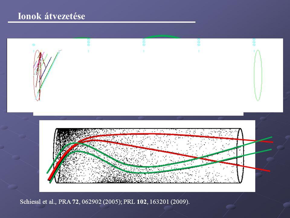 Schiessl et al., PRA 72, 062902 (2005); PRL 102, 163201 (2009). Ionok átvezetése
