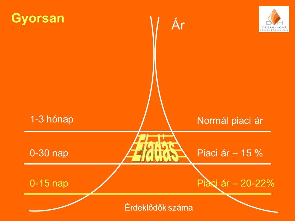 Gyorsan Ár Normál piaci ár 1-3 hónap Piaci ár – 20-22% 0-30 napPiaci ár – 15 % 0-15 nap Érdeklődők száma