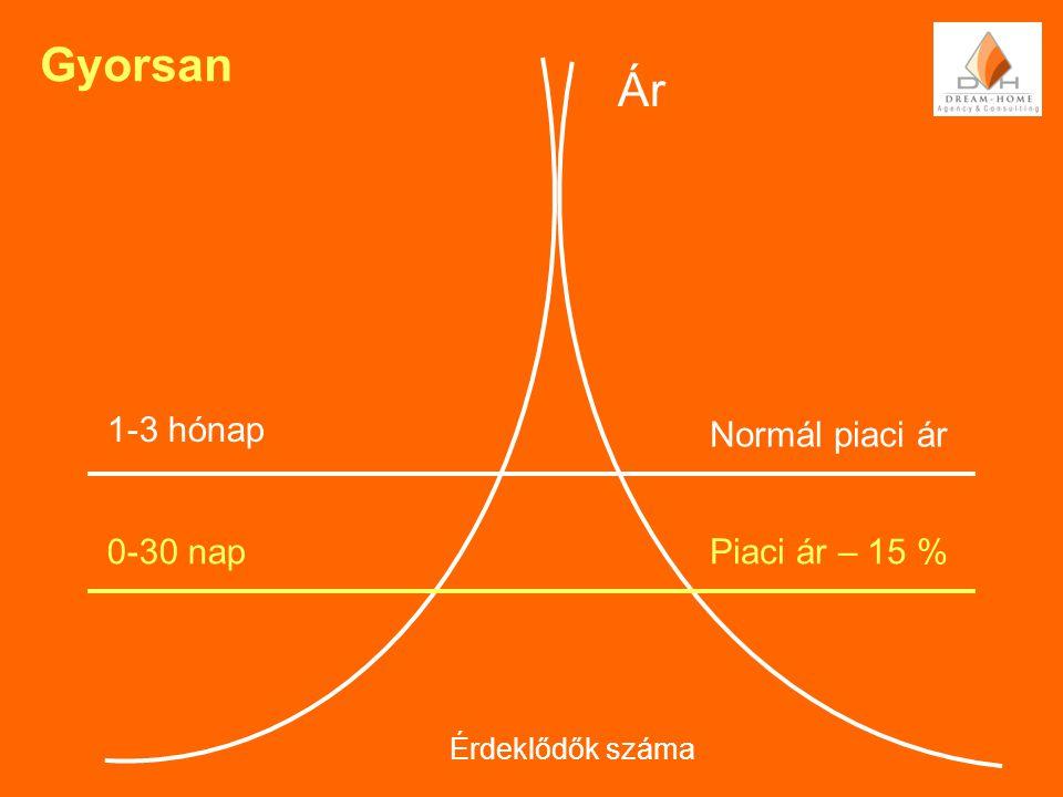 Gyorsan Ár Normál piaci ár 1-3 hónap 0-30 napPiaci ár – 15 % Érdeklődők száma