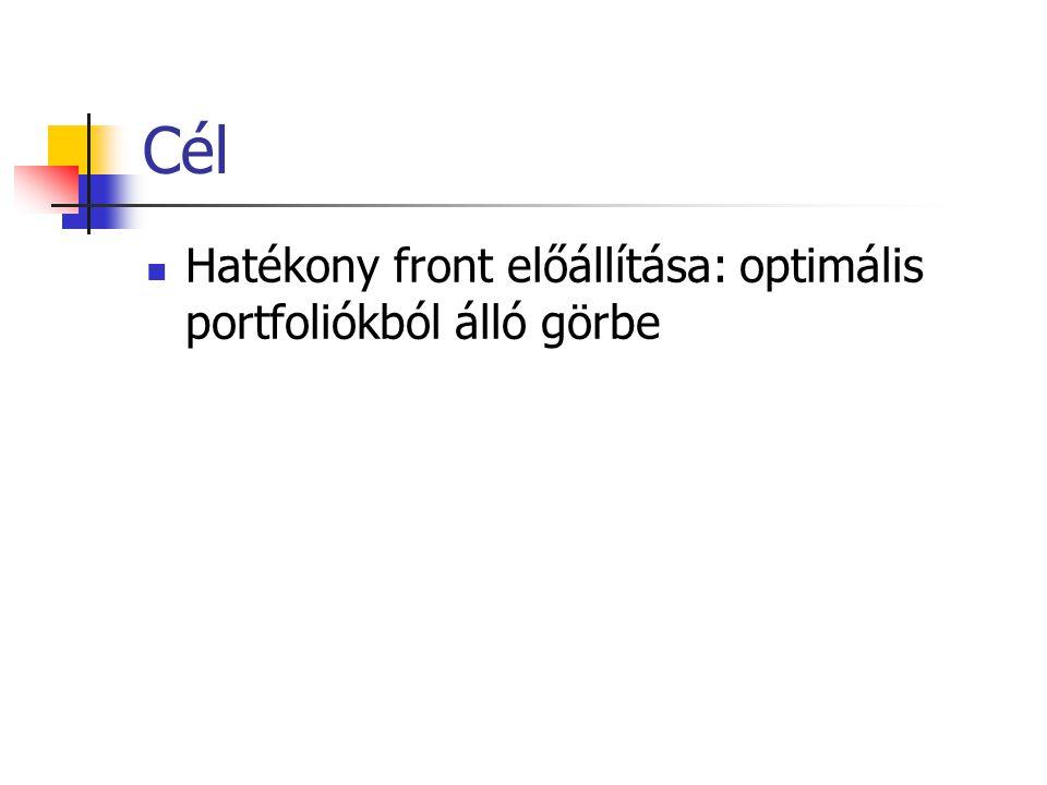 Cél Hatékony front előállítása: optimális portfoliókból álló görbe