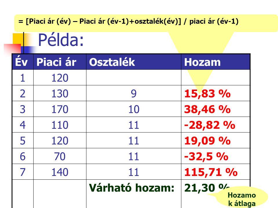 = [Piaci ár (év) – Piaci ár (év-1)+osztalék(év)] / piaci ár (év-1) Példa: ÉvPiaci árOsztalékHozam 1120 2130915,83 % 31701038,46 % 411011-28,82 % 51201119,09 % 67011-32,5 % 714011115,71 % Várható hozam:21,30 % Hozamo k átlaga