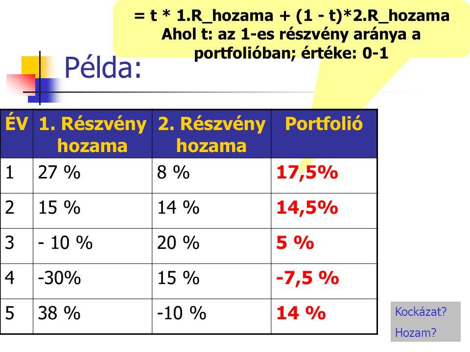 = t * 1.R_hozama + (1 - t)*2.R_hozama Ahol t: az 1-es részvény aránya a portfolióban; értéke: 0-1 Példa: ÉV1.