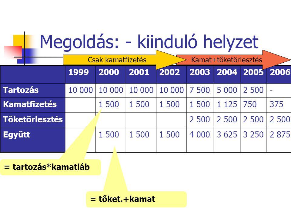 Megoldás: - kiinduló helyzet 19992000200120022003200420052006 Tartozás10 000 7 5005 0002 500- Kamatfizetés1 500 1 125750375 Tőketörlesztés2 500 Együtt1 500 4 0003 6253 2502 875 = tartozás*kamatláb = tőket.+kamat Kamat+tőketörlesztésCsak kamatfizetés