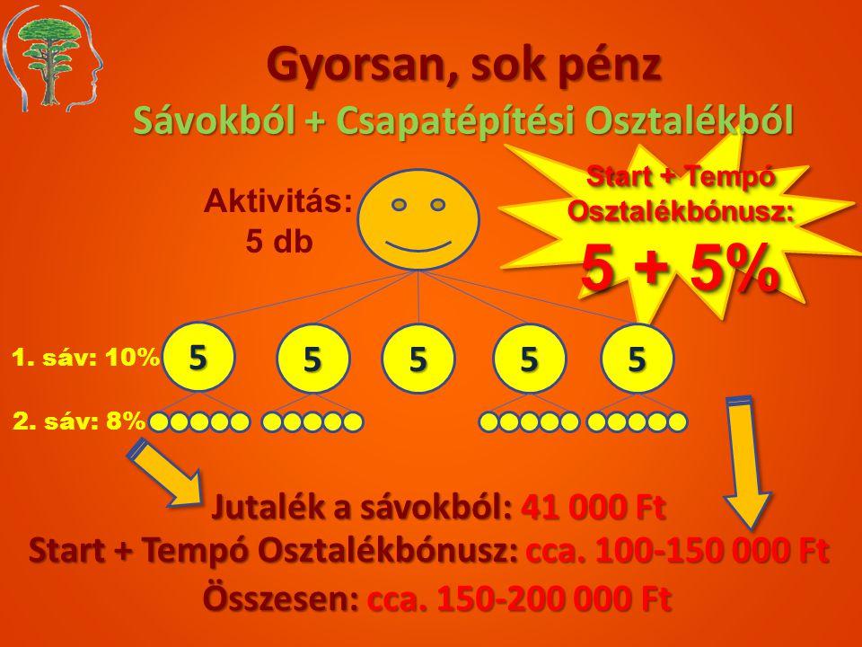 Gyorsan, sok pénz Sávokból + Csapatépítési Osztalékból 5 1. sáv: 10% Jutalék a sávokból: 41 000 Ft Start + Tempó Osztalékbónusz: cca. 100-150 000 Ft Ö