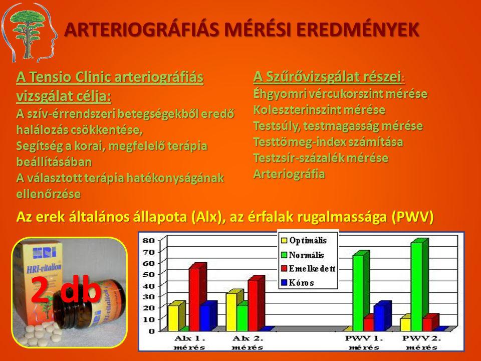 ARTERIOGRÁFIÁS MÉRÉSI EREDMÉNYEK A Tensio Clinic arteriográfiás vizsgálat célja: A szív-érrendszeri betegségekből eredő halálozás csökkentése, Segítsé