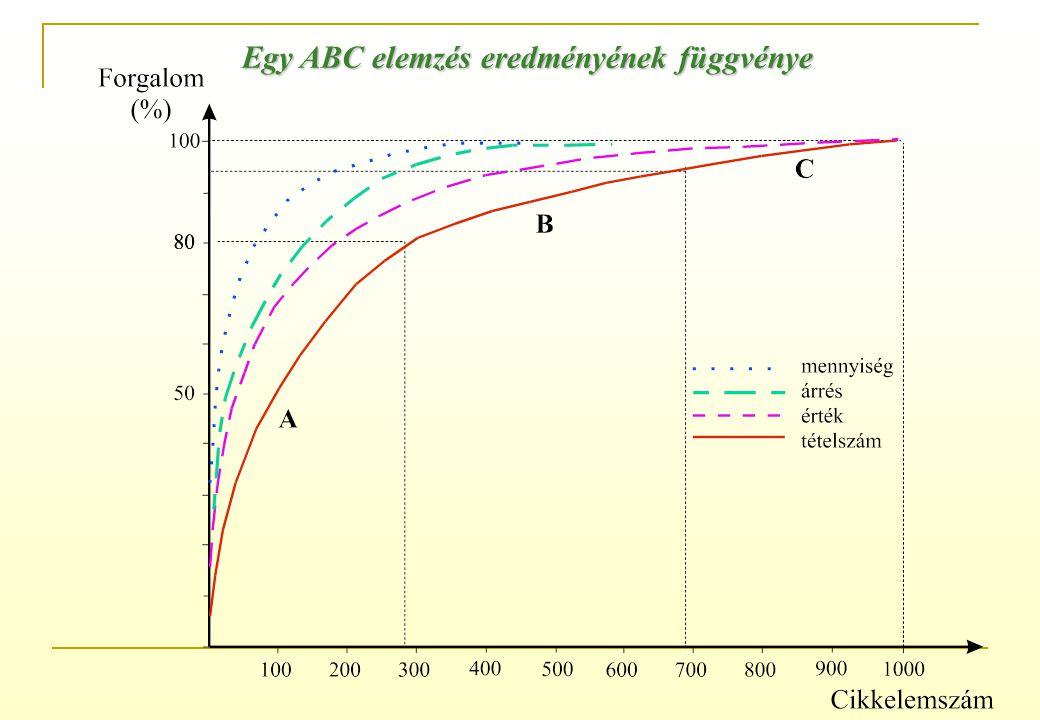 Az ABC elemzés kategóriáinak érték és mennyiségarányos felosztása