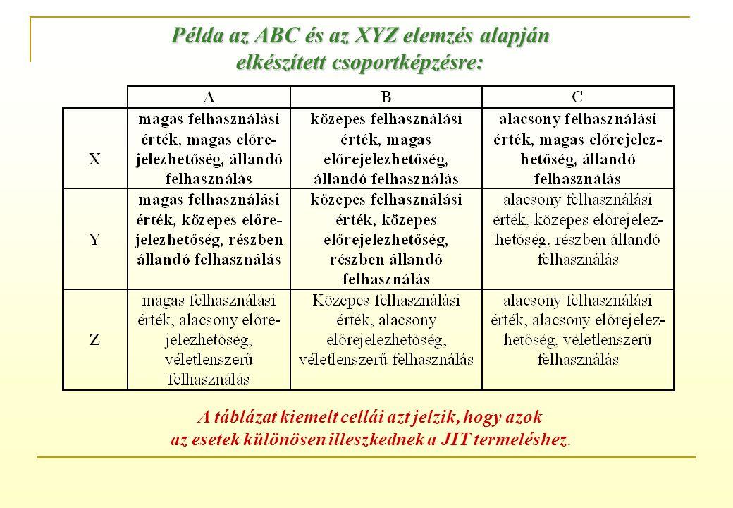"""Az anyagfelhasználás időbeli alakulása - XYZ elemzés """"X"""" anyag: """"X"""" Az """"X"""" kategóriába azok az alapanyagok tartoznak, amelyek felhasználása determinis"""
