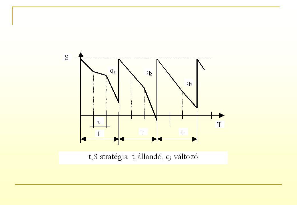 készletezési stratégiáklehetséges változatok A készletezési stratégiák a lehetséges változatok kombinációihárom alapkategóriát kombinációi. Szokásosan