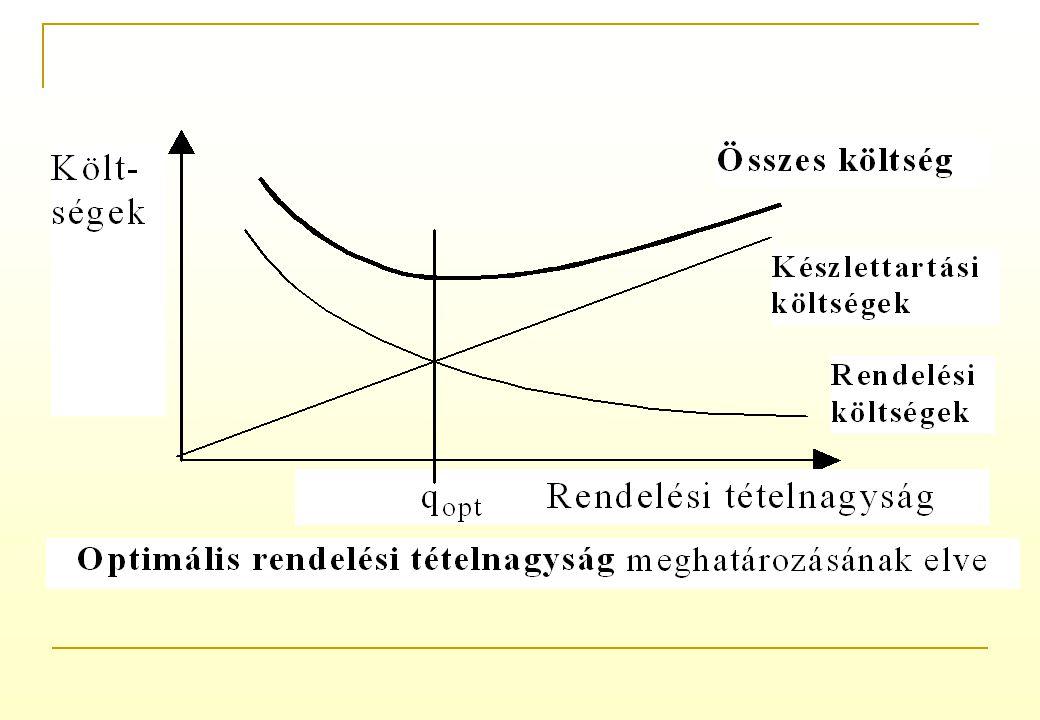 3. A hiány költségei a termelést akadályozó készlethiány költségei (belső készlethiány-költségek): (belső készlethiány-költségek): tárgyi eszközök (gé