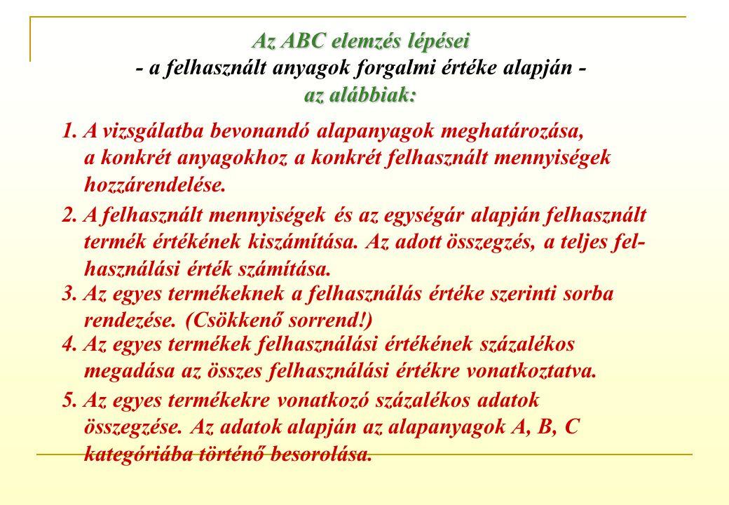 Az anyagfelhasználás elemzése ABC elemzés Mennyiségi kapcsolat - ABC elemzés A vizsgálati szempontok lehetnek: a beszerzett anyagok mennyisége és érté