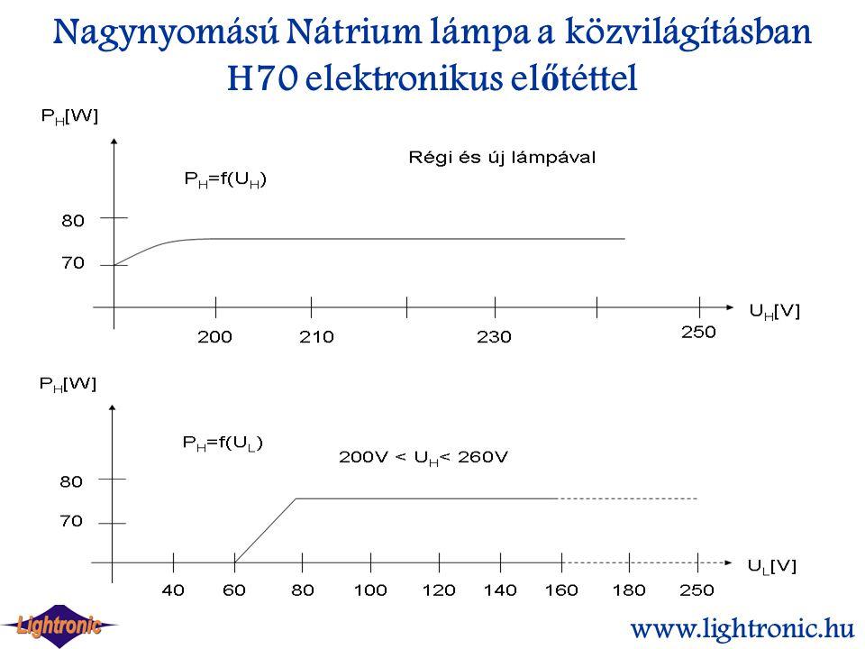 Nagynyomású Nátrium lámpa a közvilágításban H70 elektronikus el ő téttel www.lightronic.hu