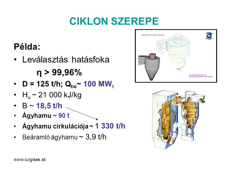www.lurgises.sk CIKLON SZEREPE Példa: Leválasztás hatásfoka η > 99,96% D = 125 t/h; Q be ~ 100 MW t H u ~ 21 000 kJ/kg B ~ 18,5 t/h Ágyhamu ~ 90 t Ágyhamu cirkulációja ~ 1 330 t/h Beáramló ágyhamu ~ 3,9 t/h