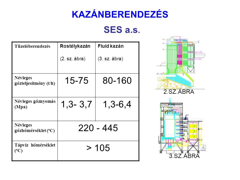 KAZÁNBERENDEZÉS SES a.s.Tüzelőberendezés Rostélykazán (2.