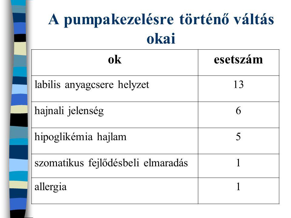 A pumpakezelésre történő váltás okai okesetszám labilis anyagcsere helyzet13 hajnali jelenség6 hipoglikémia hajlam5 szomatikus fejlődésbeli elmaradás1