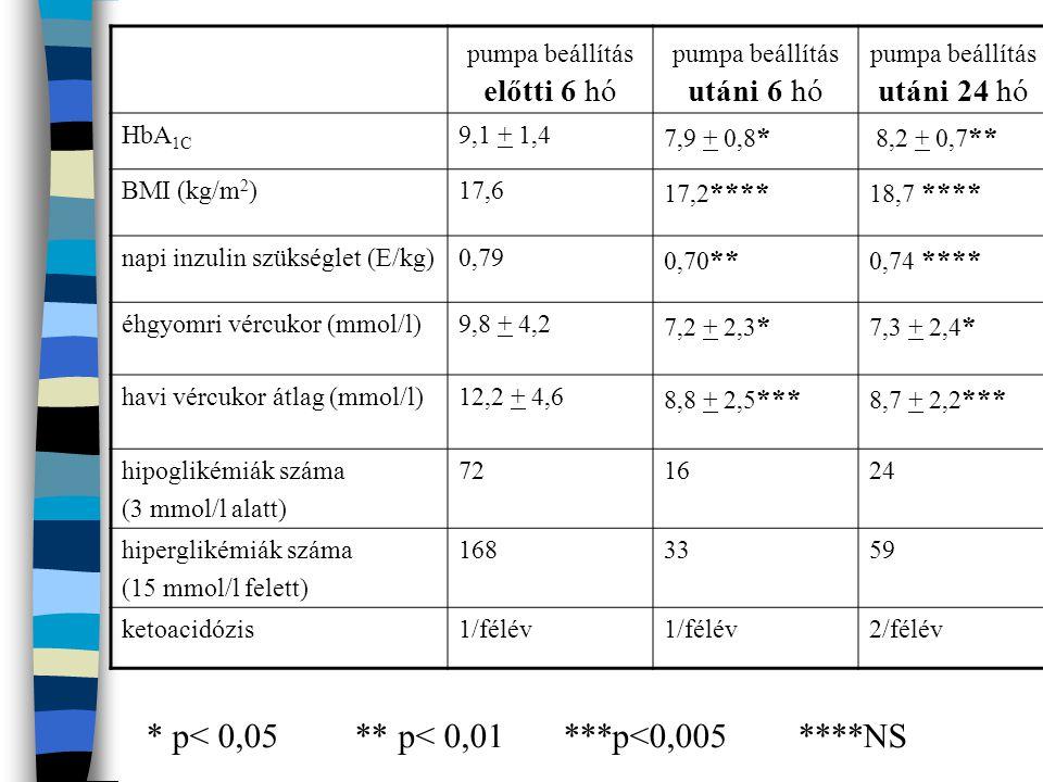 pumpa beállítás előtti 6 hó pumpa beállítás utáni 6 hó pumpa beállítás utáni 24 hó HbA 1C 9,1 + 1,4 7,9 + 0,8 * 8,2 + 0,7 ** BMI (kg/m 2 )17,6 17,2 **
