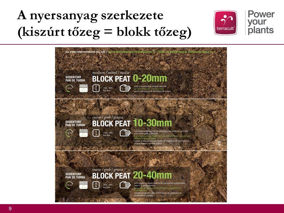 A nyersanyag szerkezete (kiszúrt tőzeg = blokk tőzeg)  9