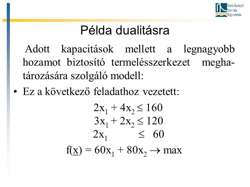 Széchenyi István Egyetem Példa dualitásra Adott kapacitások mellett a legnagyobb hozamot biztosító termelésszerkezet megha- tározására szolgáló modell: Ez a következő feladathoz vezetett: 2x 1 + 4x 2  160 3x 1 + 2x 2  120 2x 1  60 f(x) = 60x 1 + 80x 2  max