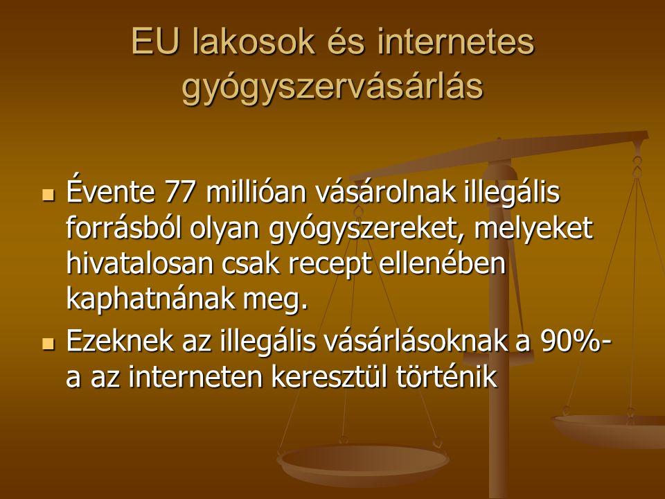 EU lakosok és internetes gyógyszervásárlás Évente 77 millióan vásárolnak illegális forrásból olyan gyógyszereket, melyeket hivatalosan csak recept ellenében kaphatnának meg.