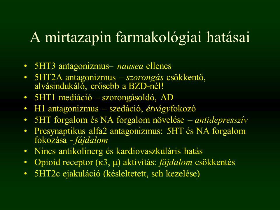 A mirtazapin farmakológiai hatásai 5HT3 antagonizmus– nausea ellenes 5HT2A antagonizmus – szorongás csökkentő, alvásindukáló, erősebb a BZD-nél! 5HT1