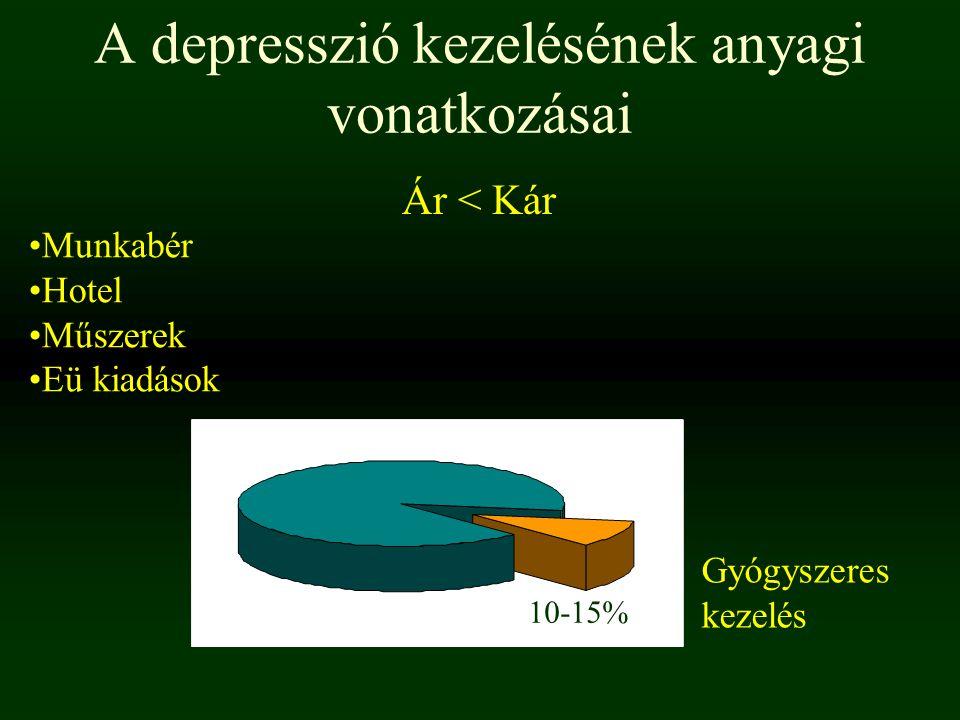 A depresszió kezelésének anyagi vonatkozásai Munkabér Hotel Műszerek Eü kiadások Ár < Kár Gyógyszeres kezelés 10-15%