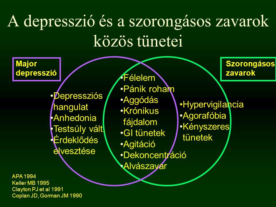 A depresszió és a szorongásos zavarok közös tünetei Majordepresszió Szorongásoszavarok Depressziós hangulat Anhedonia Testsúly vált. Érdeklődés elvesz
