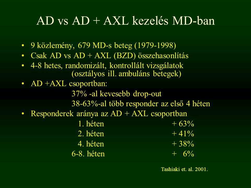 AD vs AD + AXL kezelés MD-ban 9 közlemény, 679 MD-s beteg (1979-1998) Csak AD vs AD + AXL (BZD) összehasonlítás 4-8 hetes, randomizált, kontrollált vi