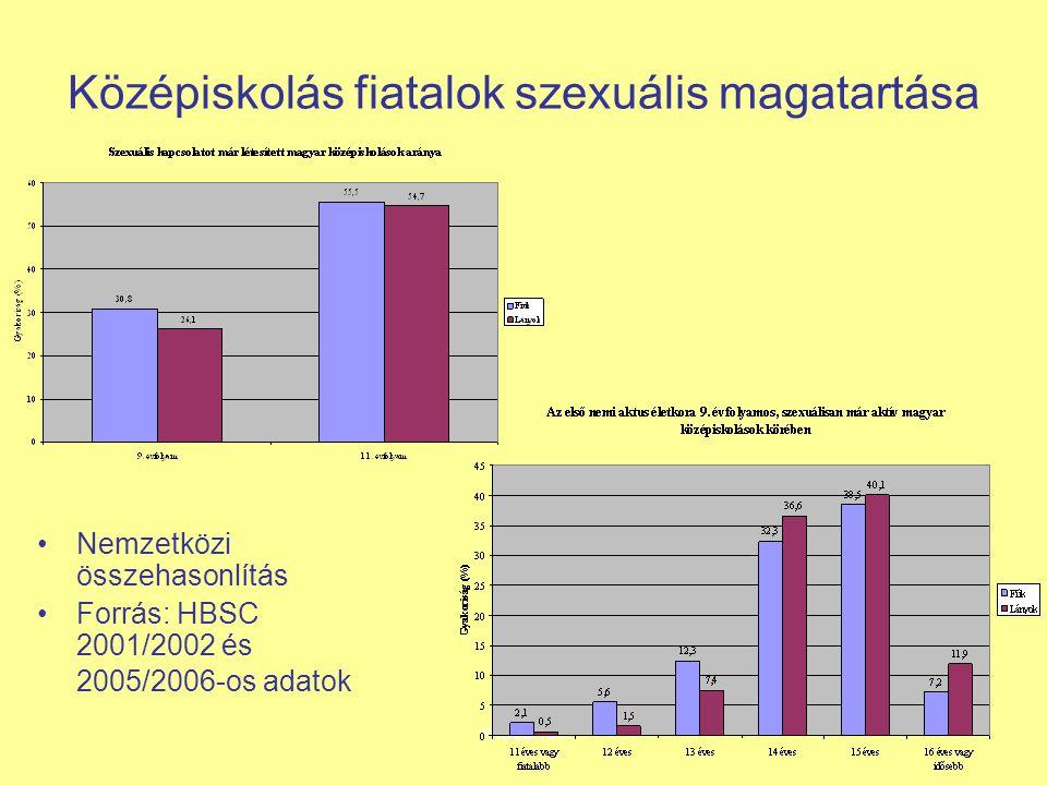 Középiskolás fiatalok szexuális magatartása Nemzetközi összehasonlítás Forrás: HBSC 2001/2002 és 2005/2006-os adatok