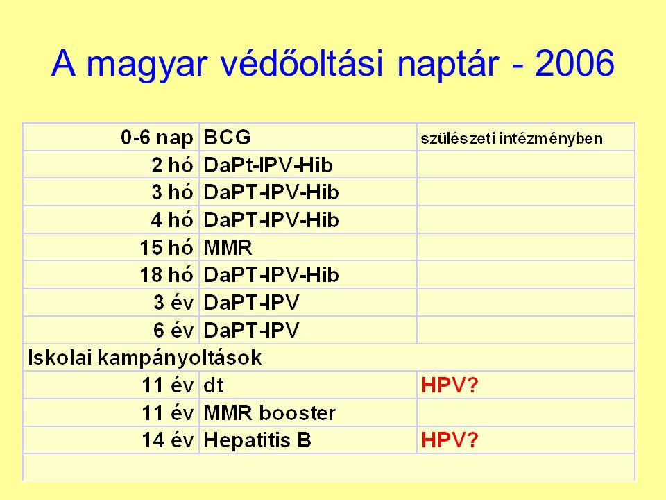 mészner A magyar védőoltási naptár - 2006