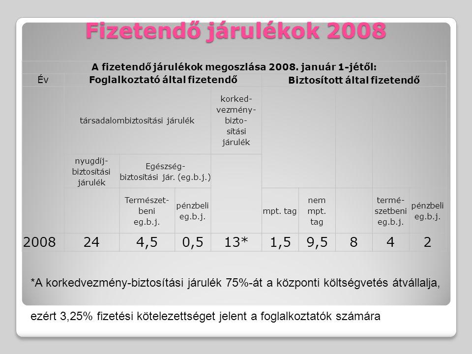 A fizetendő járulékok megoszlása 2008. január 1-jétől: ÉvFoglalkoztató által fizetendő Biztosított által fizetendő társadalombiztosítási járulék korke