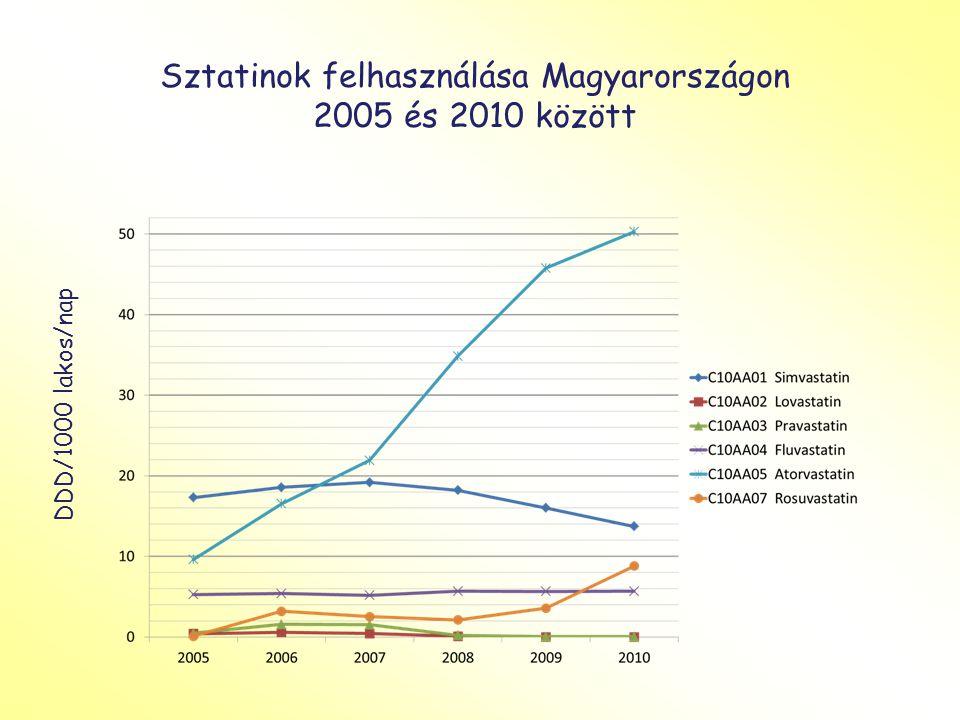 Milliárd Forint Lipidcsökkentők költsége Magyarországon 2005 és 2010 között