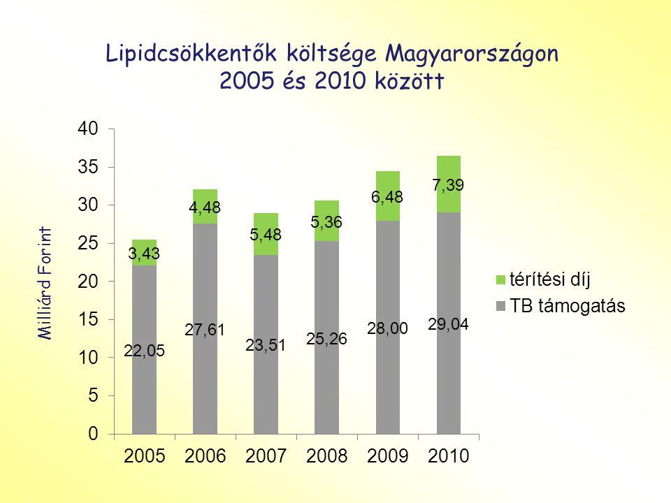 Prolia Bruttó fogyasztói ár:62427.0 Ft Fizetendő normatív támogatás esetén: Fizetendő emelt támogatás esetén:18728 Ft (70%)