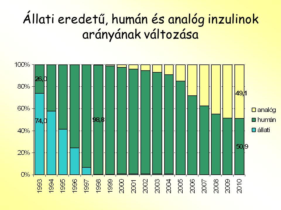 Állati eredetű, humán és analóg inzulinok arányának változása