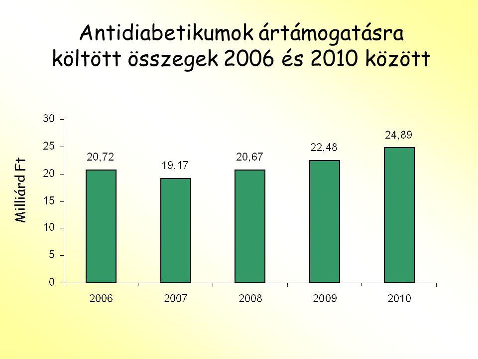 Inzulinok ártámogatására költött összegek 2006 és 2010 között Milliárd Ft