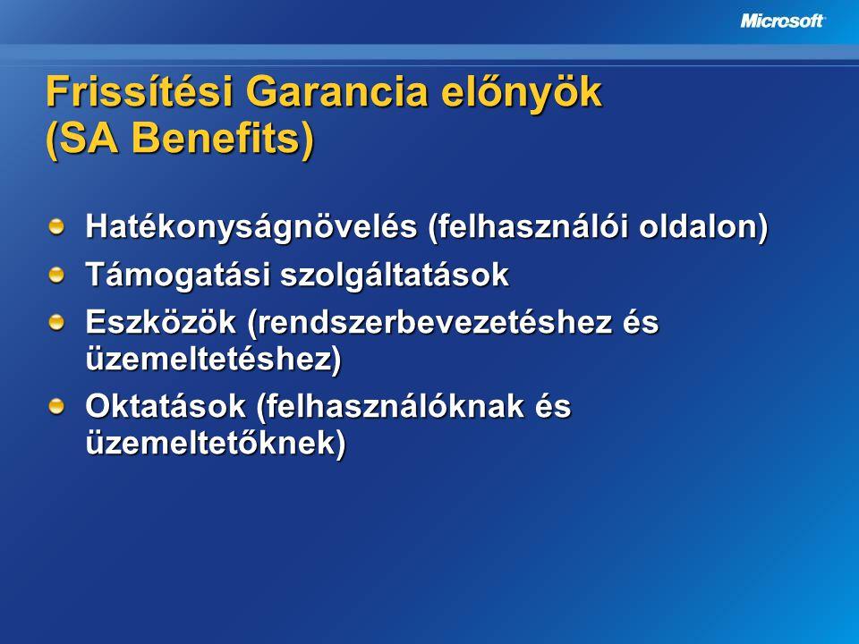 Frissítési Garancia előnyök (SA Benefits) Hatékonyságnövelés (felhasználói oldalon) Támogatási szolgáltatások Eszközök (rendszerbevezetéshez és üzemel
