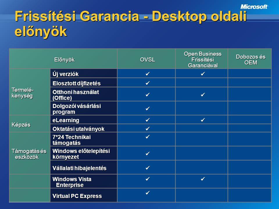 Frissítési Garancia - Desktop oldali előnyök ElőnyökOVSL Open Business Frissítési Garanciával Dobozos és OEM Termelé- kenység Új verziók Elosztott díj