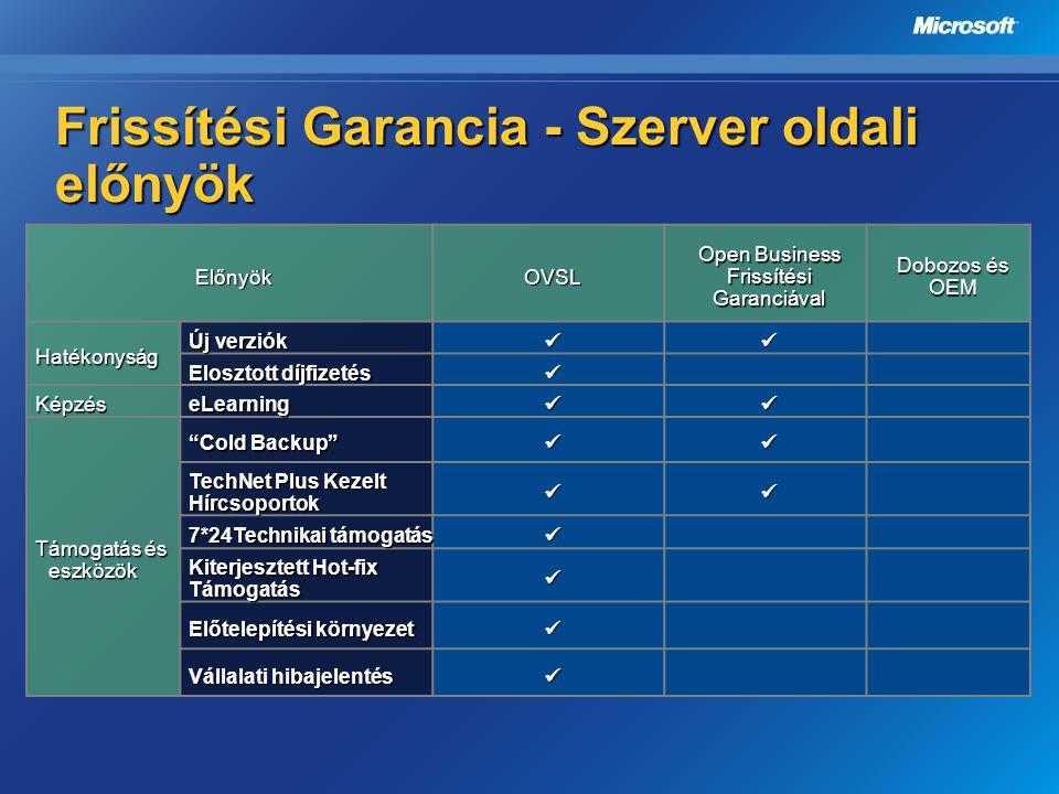 Frissítési Garancia - Szerver oldali előnyök ElőnyökOVSL Open Business Frissítési Garanciával Dobozos és OEM Hatékonyság Új verziók Elosztott díjfizet