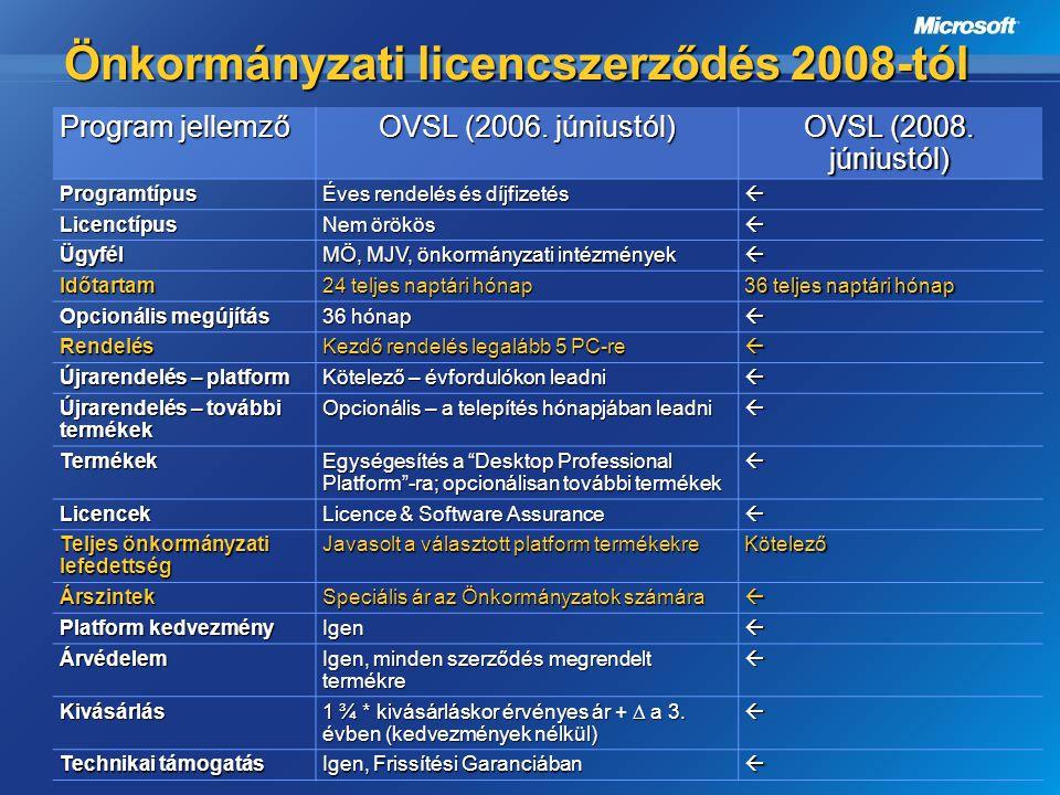 Önkormányzati licencszerződés 2008-tól Program jellemző OVSL (2006. júniustól) OVSL (2008. júniustól) Programtípus Éves rendelés és díjfizetés  Licen