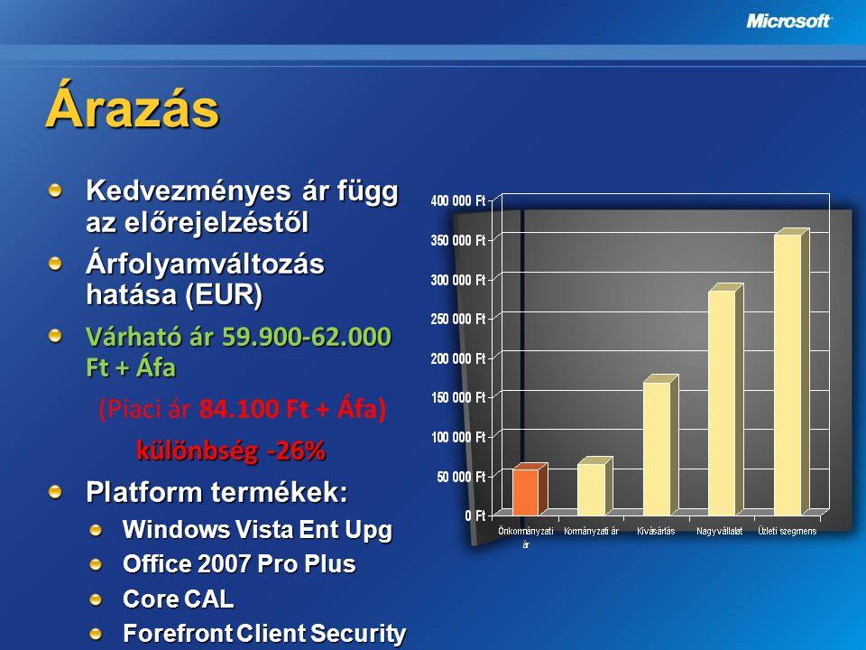 Árazás Kedvezményes ár függ az előrejelzéstől Árfolyamváltozás hatása (EUR) Várható ár 59.900-62.000 Ft + Áfa (Piaci ár 84.100 Ft + Áfa) különbség -26