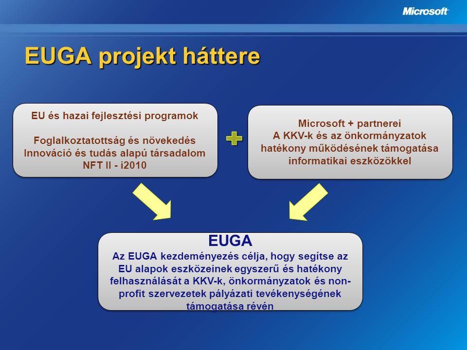EUGA projekt háttere EU és hazai fejlesztési programok Foglalkoztatottság és növekedés Innováció és tudás alapú társadalom NFT II - i2010 EU és hazai
