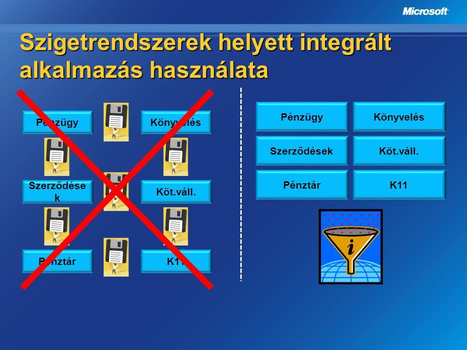 Szigetrendszerek helyett integrált alkalmazás használata PénzügyKönyvelés SzerződésekKöt.váll. PénztárK11 PénzügyKönyvelés Szerződése k Köt.váll. Pénz